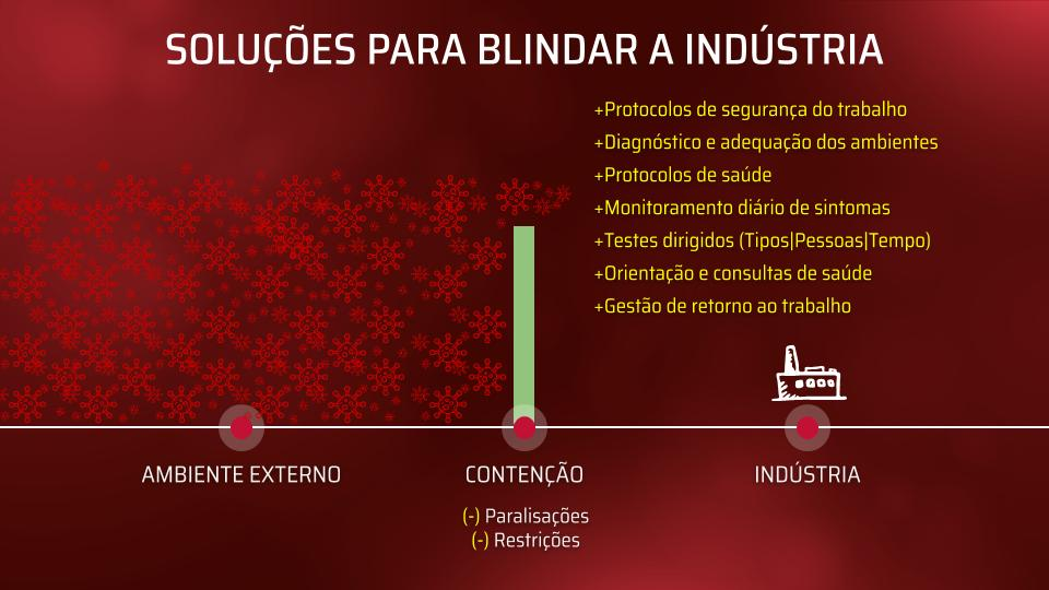 Soluções para blindar a indústria